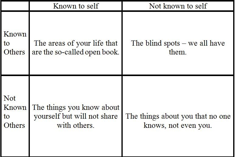 the johari window Small group instructor training course (sgitc) student reference for chapter 5: johari window chapter 5 the johari window: a model for soliciting and giving.