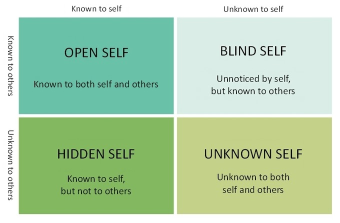 essay about johari window The johari window model assignment after you have completed the assignment below, you will write a 3-5 page paper which will describe your results in detail please ensure to relate back to the text for relevant use of theories and constructs.